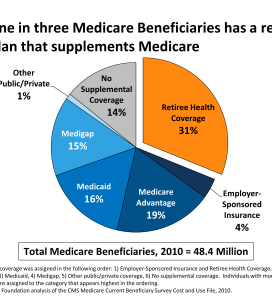 Retiree Health Care Benefits Continue to Decline
