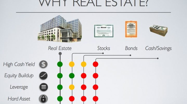 Why Invest In Property?