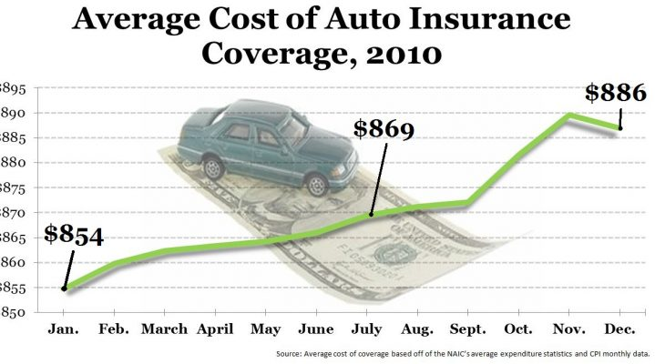 Automobile Insurance Rate