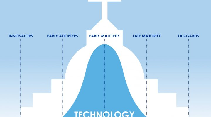 5 Stages of Technology Adoption