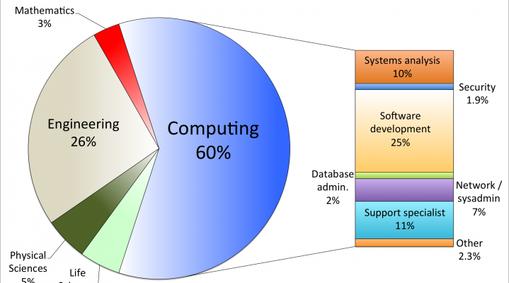 Different Careers With Computer Degrees