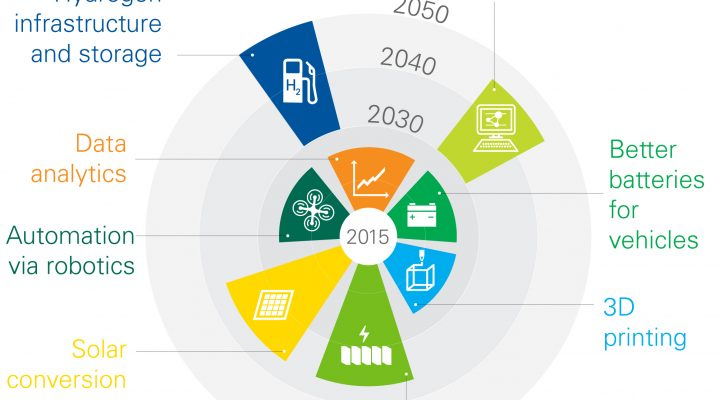 Impact of New Technologies by 2030